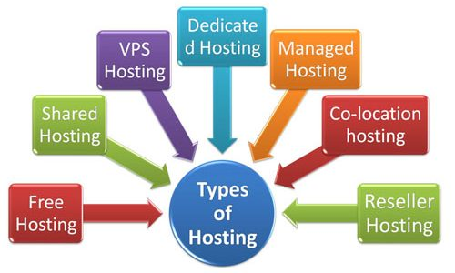Types of Web Hosting Services Web hosting Kenya, Unlimited hosting with unlimited webspace, Reliable Webhost Kenya, Unlimited domain hosting Africa, Cheap Web hosting Kenya